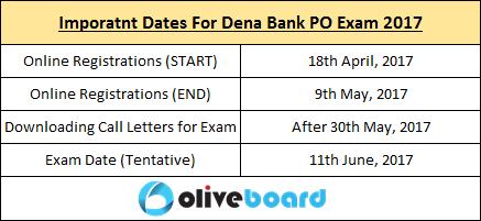 Dena Bank PO Recruitment Exam 2017 Salary Vacancies Dates Exam Pattern Selection Process Career in Banking Free Mock Tests Free Test Series Exam Preparation