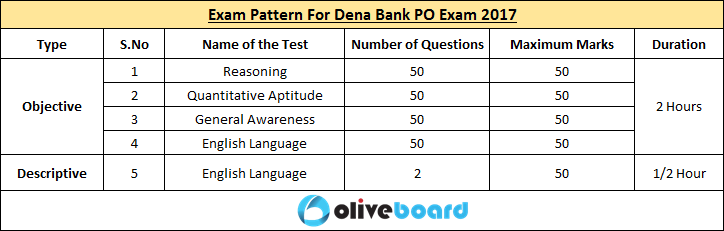 Dena Bank PO Recruitment Exam 2017 Salary Vacancies Dates Exam Pattern Selection Process Career in Banking Oliveboard Free Mock Tests Free Test Series Exam Preparation