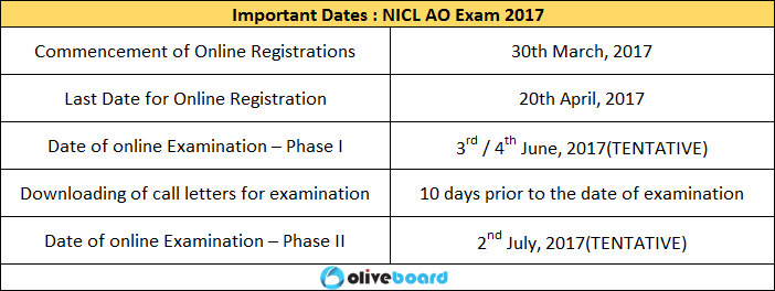 Important Dates NICL AO Exam All You Need To Know Exam Dates Pattern syllabus
