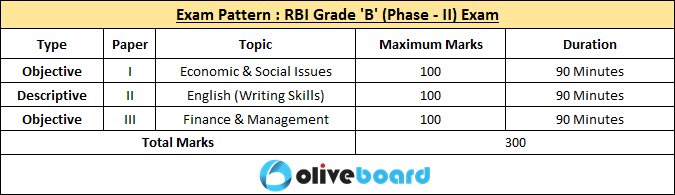RBI Grade B Direct Recruitment exam Salary vacancies job profile cutoffs previous years cutoffs analysis exam pattern selection procedure