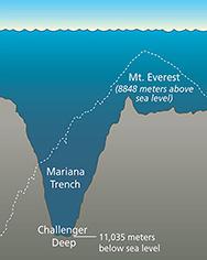 Mariana Trench, Mount Everest, Challenger Deep.
