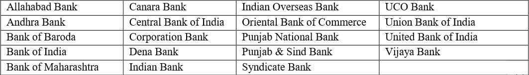 IBPS Clerk 2017 2018 2019 participating Banks