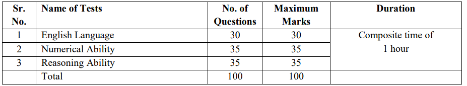 IBPS Clerk Exam FAQs Prelims