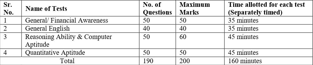 IBPS Clerk Mains Exam Pattern 2017 2018 2019