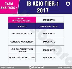 IB ACIO Tier-1 Exam Analysis 2017