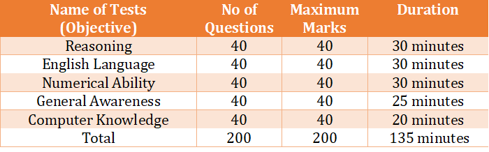 Exam Pattern - RBI Assistant Mains
