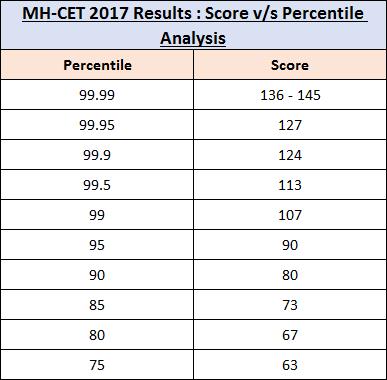 MH-CET Score vs Percentile