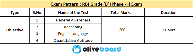 RBI Grade Revised