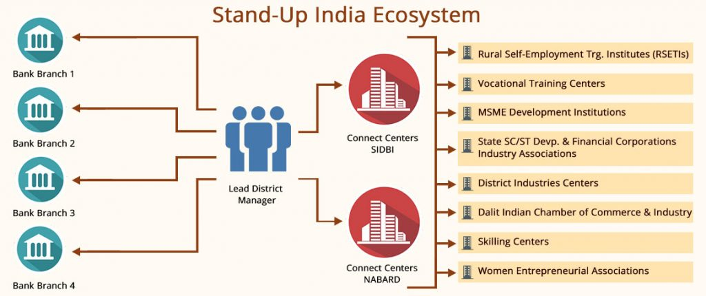 Stand Up India Ecosystem