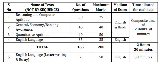 BOB Exam Pattern
