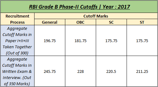 RBI Grade B Phase 2 Preparation Guide