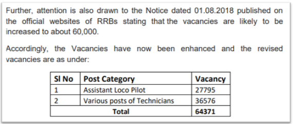 Railway RRB ALP 2018 Vacancies