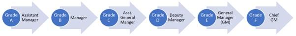 SEBI-Grade-A-Promotion