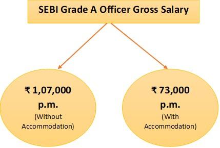SEBI-Salary-per-month