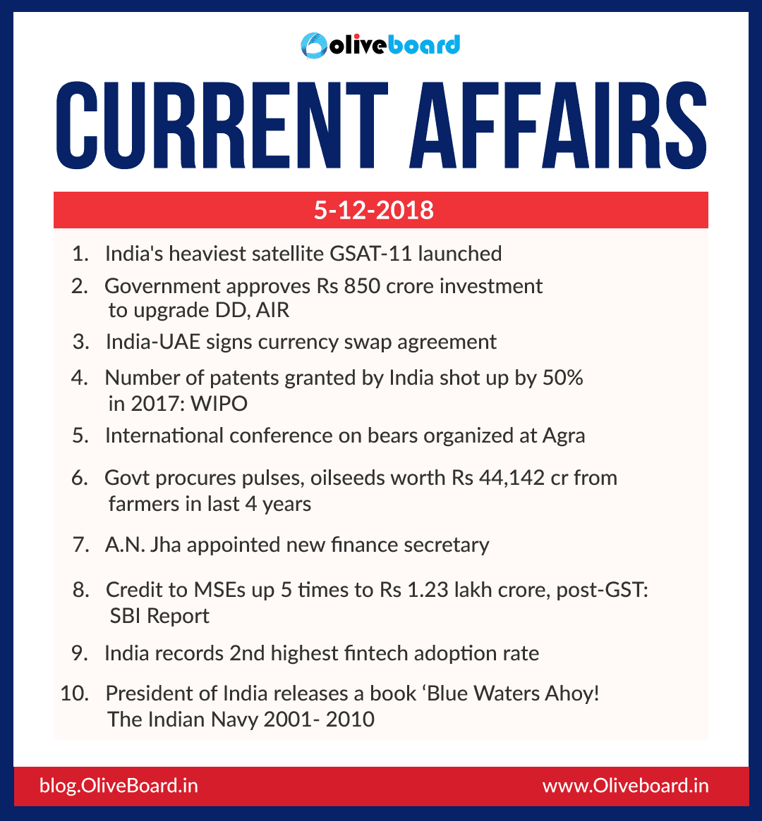 Current Affairs: 05 December 2018